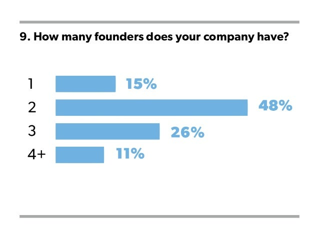 9. How many founders does your company have?