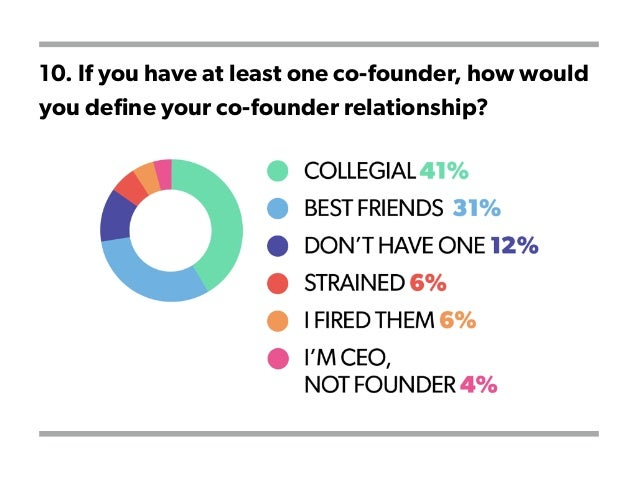 10. If you have at least one co-founder, how would you define your co-founder relationship?