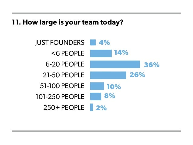 11. How large is your team today?