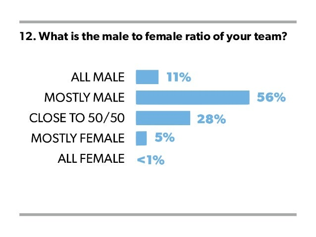 12. What is the male to female ratio of your team?