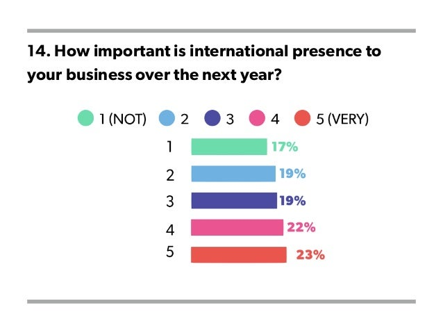 14. How important is international presence to your business over the next year?