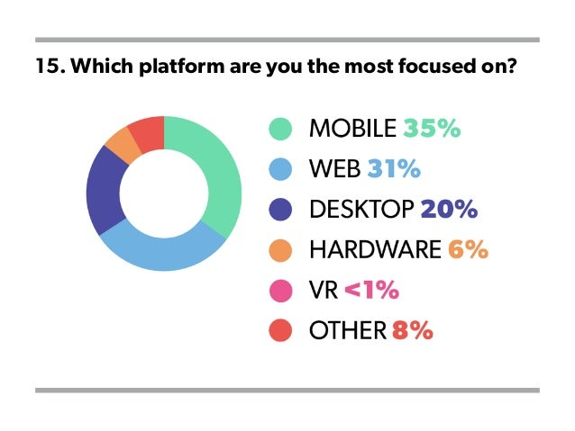 15. Which platform are you the most focused on?