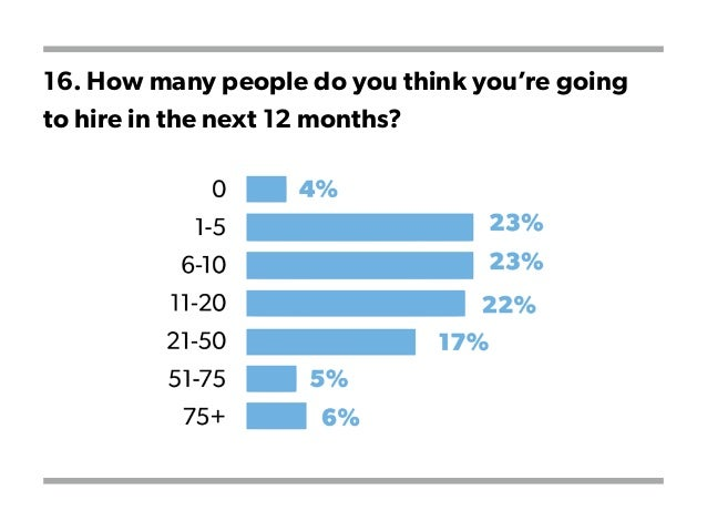 16. How many people do you think you're going to hire in the next 12 months?