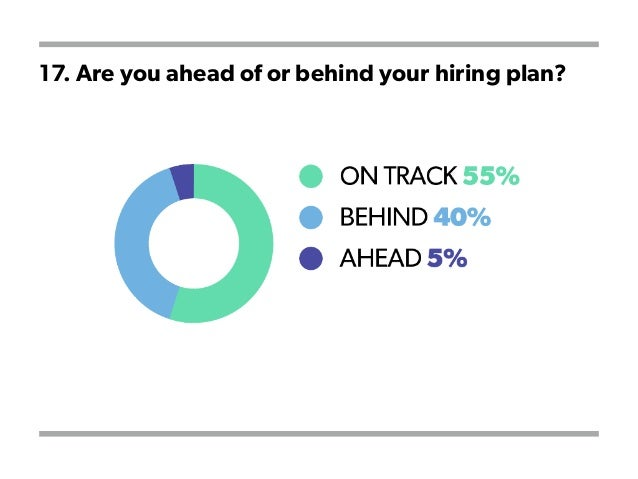 17. Are you ahead of or behind your hiring plan?