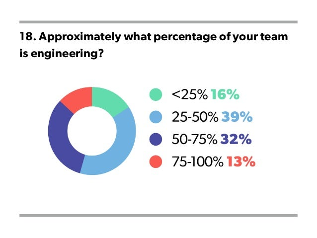 18. Approximately what percentage of your team is engineering?