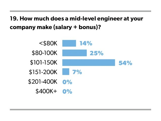 19. How much does a mid-level engineer at your company make (salary + bonus)?