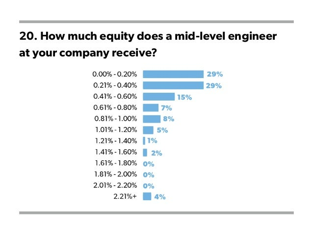 20. How much equity does a mid-level engineer at your company receive?