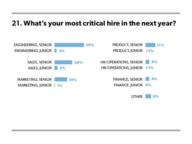21. What's your most critical hire in the next year?