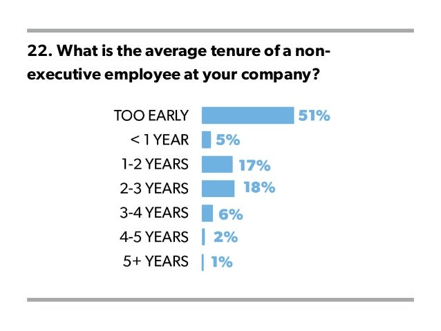 22. What is the average tenure of a non- executive employee at your company?
