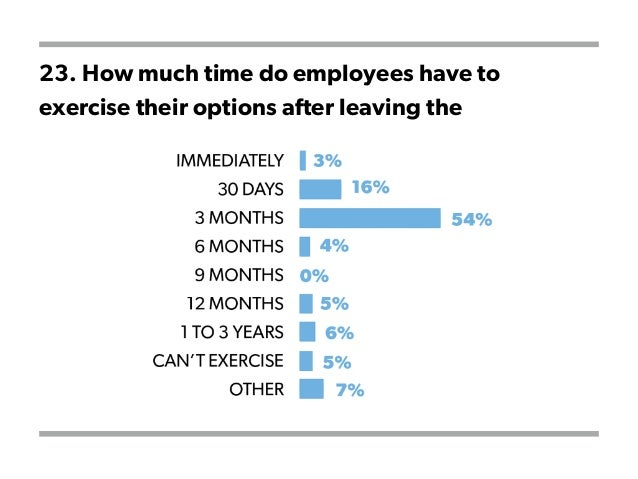 23. How much time do employees have to exercise their options after leaving the