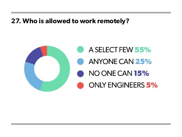 27. Who is allowed to work remotely?
