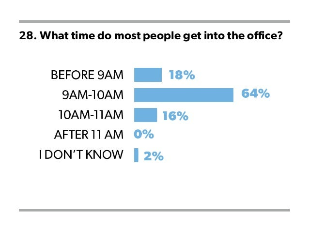 28. What time do most people get into the office?