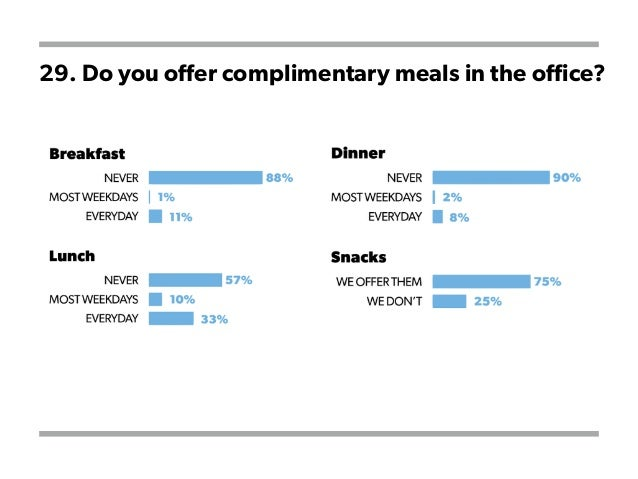 29. Do you offer complimentary meals in the office?