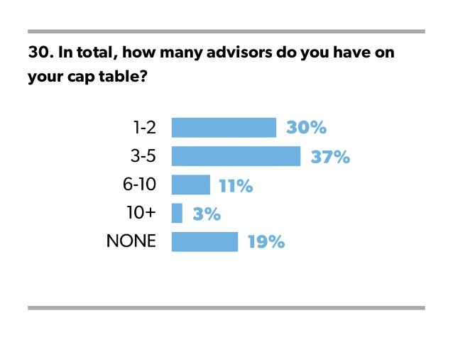 30. In total, how many advisors do you have on your cap table?