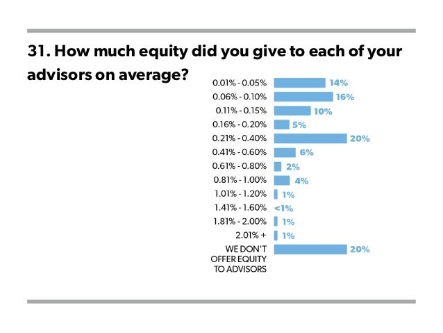 31. How much equity did you give to each of your advisors on average?