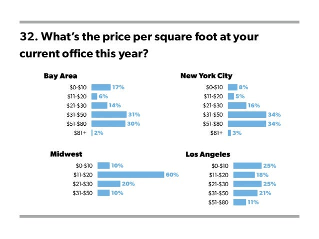 32. What's the price per square foot at your current office this year?