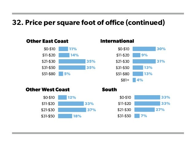 32. Price per square foot of office (continued)
