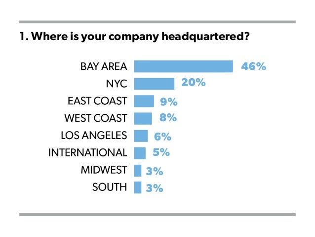 1. Where is your company headquartered?