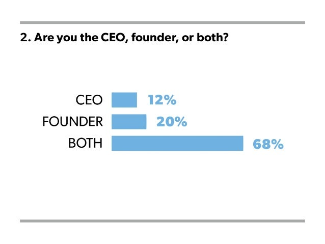 2. Are you the CEO, founder, or both?