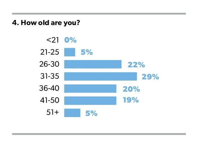 4. How old are you?