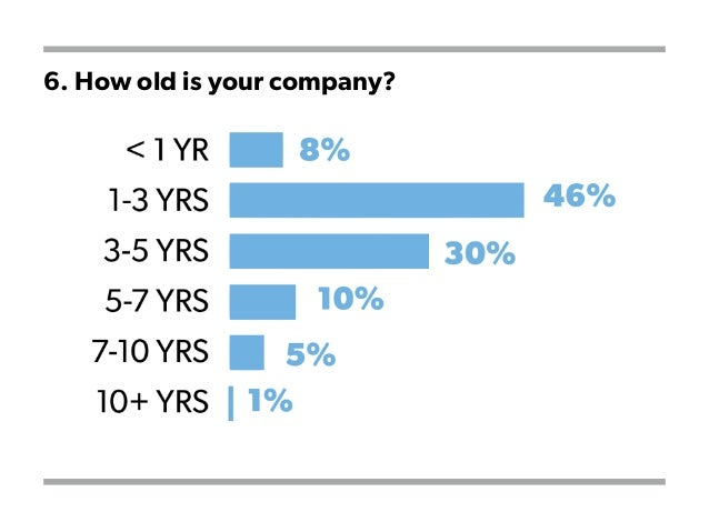 6. How old is your company?
