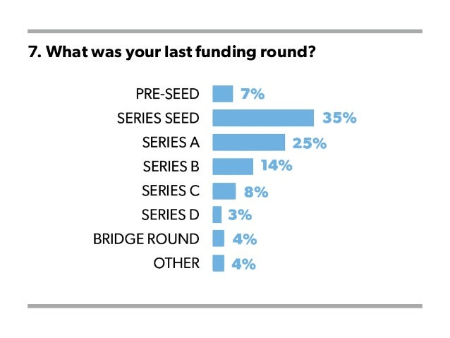 7. What was your last funding round?