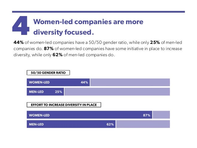 4Women-led companies are more diversity focused. 44% of women-led companies have a 50/50 gender ratio, while only 25% of m...