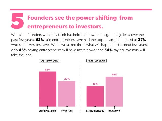 5Founders see the power shifting from entrepreneurs to investors. We asked founders who they think has held the power in n...