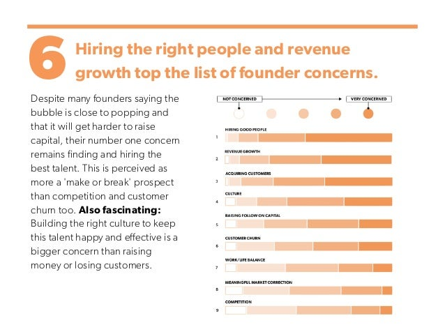 6Hiring the right people and revenue growth top the list of founder concerns. Despite many founders saying the bubble is c...