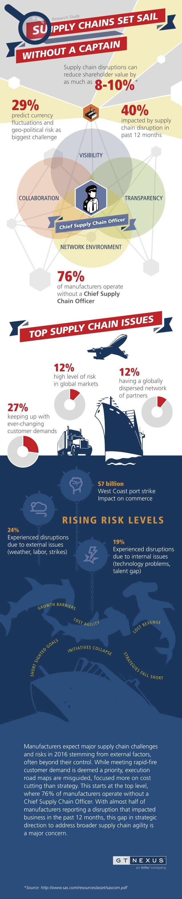 Supply chain disruptions can reduce shareholder value by  as mllcll as 8-1 0°/0* 29% y y 40%  predict currency fluctuation...