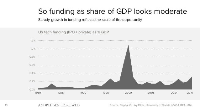 13 0.0% 0.2% 0.4% 0.6% 0.8% 1.0% 1.2% 1980 1985 1990 1995 2000 2005 2010 US tech funding (IPO + private) as % GDP So fundi...