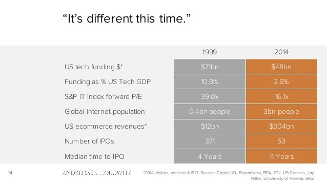 """14 """"It's different this time."""" *2014 dollars, venture & IPO. Source: Capital IQ, Bloomberg, BEA, ITU, US Census, Jay Ritte..."""