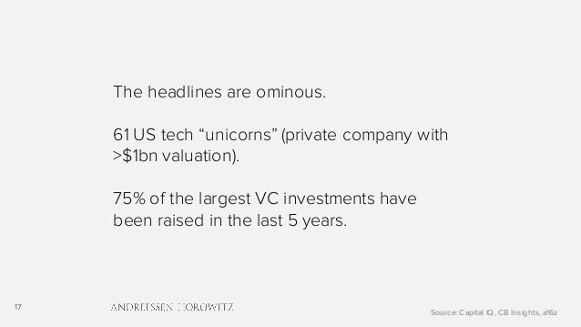"""17 The headlines are ominous. 61 US tech """"unicorns"""" (private company with >$1bn valuation). 75% of the largest VC investme..."""