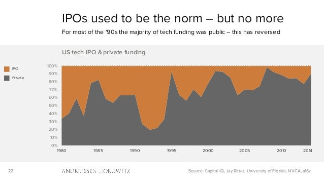 22 0% 10% 20% 30% 40% 50% 60% 70% 80% 90% 100% 1980 1985 1990 1995 2000 2005 2010 US tech IPO & private funding IPOs used ...