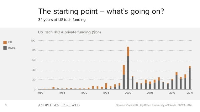 3 0 20 40 60 80 100 1980 1985 1990 1995 2000 2005 2010 US tech IPO & private funding ($bn) The starting point – what's goi...