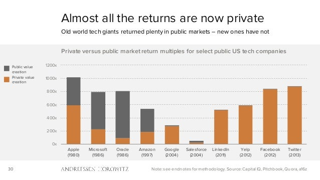 30 Almost all the returns are now private Old world tech giants returned plenty in public markets – new ones have not Note...