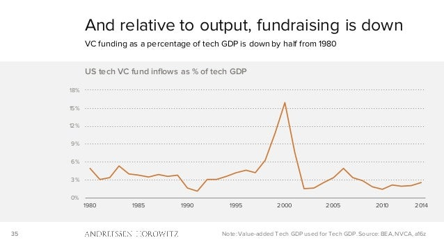 35 And relative to output, fundraising is down VC funding as a percentage of tech GDP is down by half from 1980 Note: Valu...