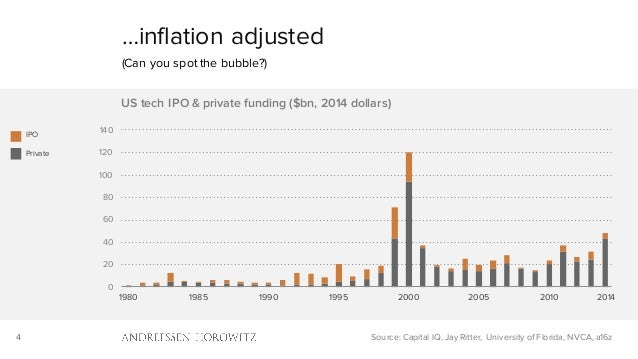 4 0 20 40 60 80 100 120 140 1980 1985 1990 1995 2000 2005 2010 US tech IPO & private funding ($bn, 2014 dollars) …inflatio...