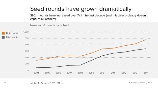 41 0 200 400 600 800 1,000 1,200 2004 2005 2006 2007 2008 2009 2010 2011 2012 2013 2014 Number of rounds by cohort Seed ro...