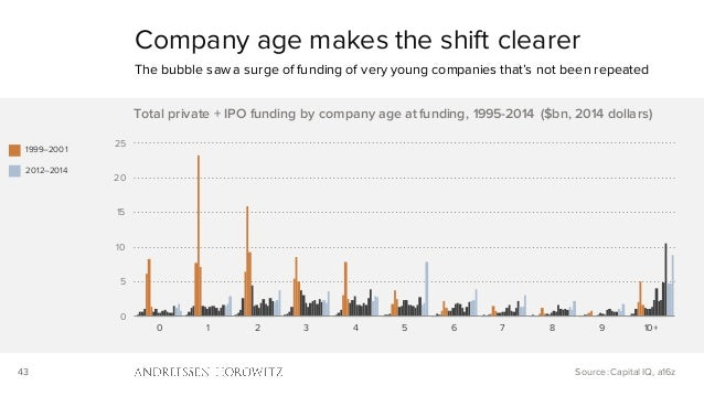 43 0 5 10 15 20 25 0 1 2 3 4 5 6 7 8 9 10+ Total private + IPO funding by company age at funding, 1995-2014 ($bn, 2014 dol...