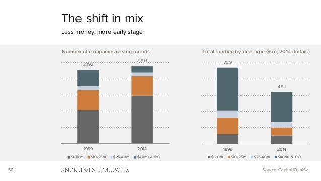 50 The shift in mix Less money, more early stage Source: Capital IQ, a16z 70.9 48.1 1999 2014 Total funding by deal type (...