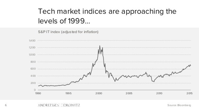 6 0 200 400 600 800 1,000 1,200 1,400 1990 1995 2000 2005 2010 2015 S&P IT index (adjusted for inflation) Tech market indi...
