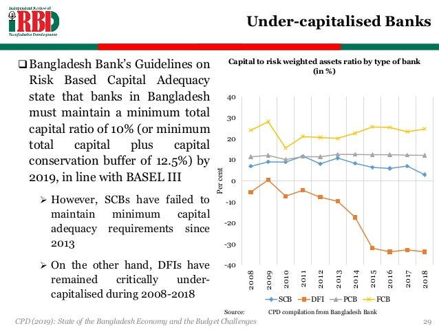 State of the Bangladesh Economy and the Budget Challenges FY2019-20