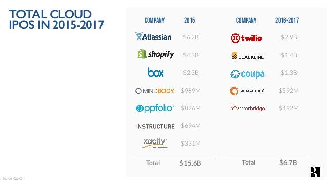 company 2016-2017 $2.9B $1.4B $1.3B $592M $492M company2015 $6.2B $4.3B $2.3B $989M $826M $694M $331M $6.7B$15.6BTotal Sou...