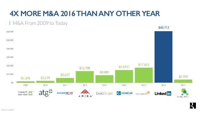 M&A From 2009 to Today 4X MORE M&A 2016THANANY OTHER YEAR $1,676 $2,279 $5,627 $13,708 $8,889 $14,921 $17,655 $60,713 $3,7...