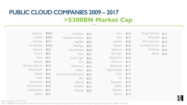 PUBLIC CLOUD COMPANIES 2009 – 2017 Source: CapIQ and public fillings. Note: >$300BN market cap also includes 25 companies ...