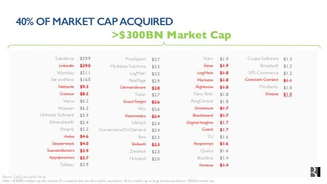 40% OF MARKET CAPACQUIRED Source: CapIQ and public fillings. Note: >$300BN market cap also includes 25 companies that are ...