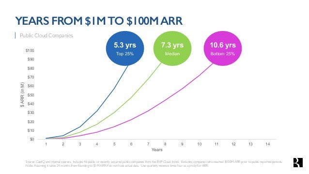 From $1mm ARR BVP GROWTH BENCHMARK BEST GOOD BETTER Yearsto$10MARR Yearsto$100MARR 3Years 7Years 4Years 10Years 2Years 5Ye...