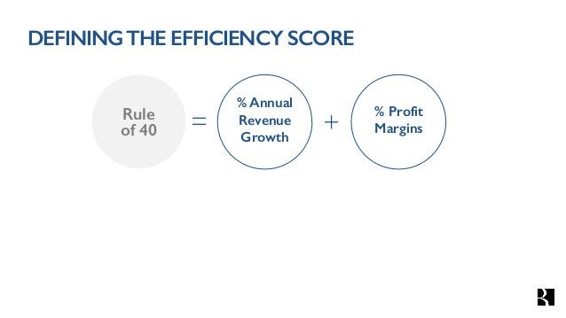 DEFININGTHE EFFICIENCY SCORE % Annual Revenue Growth Rule of 40 += % Profit Margins * Burn defined as FCF for this analysi...
