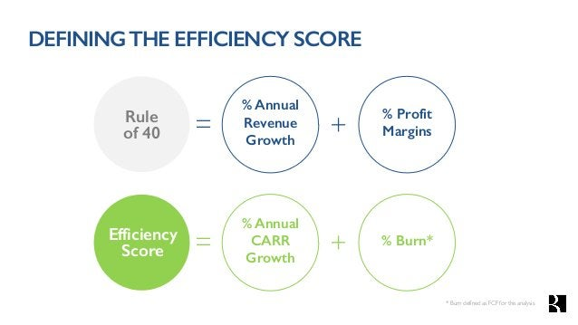 SHOPIFY 2013 GROWTH-DRIVEN EFFICIENCY SCORE Power 112% -4% 108% % Burn*% Revenue Growth = VEEVA 2013 FCF-DRIVEN EFFICIENCY...